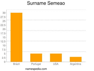 Surname Semeao