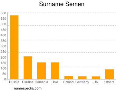 Surname Semen
