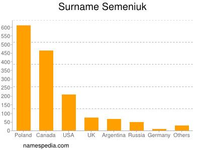 Surname Semeniuk