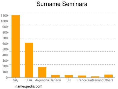 Surname Seminara