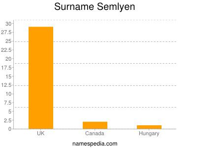 Surname Semlyen