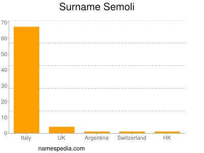 Surname Semoli