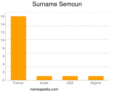 Surname Semoun