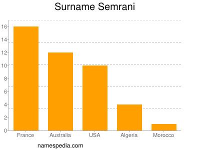 Surname Semrani