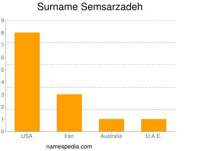 Surname Semsarzadeh