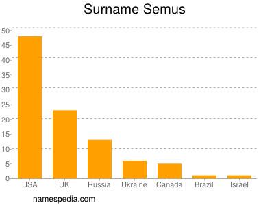 Surname Semus