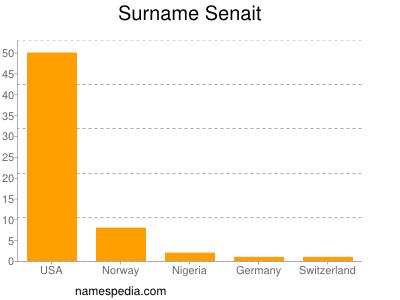 Surname Senait