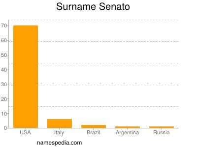 Surname Senato
