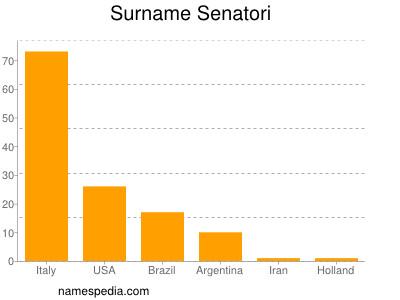 Surname Senatori