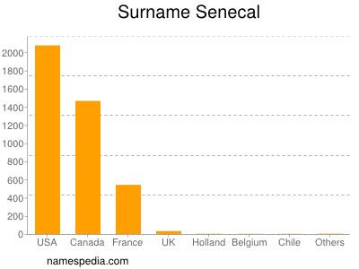 Surname Senecal