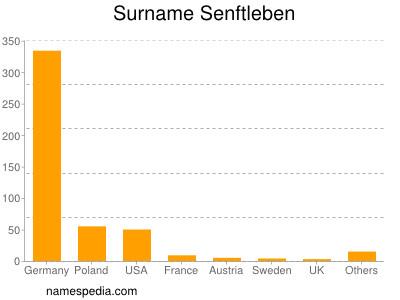Surname Senftleben