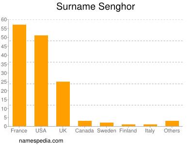 Surname Senghor