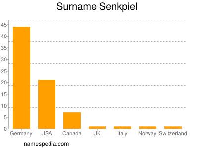 Surname Senkpiel