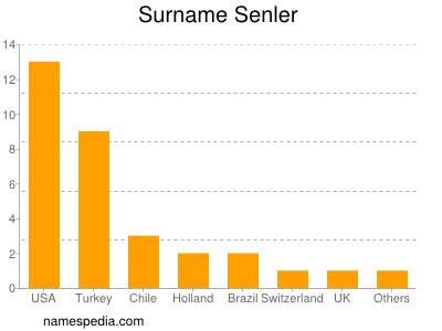 Surname Senler