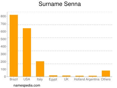 Surname Senna