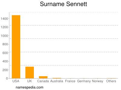 Surname Sennett