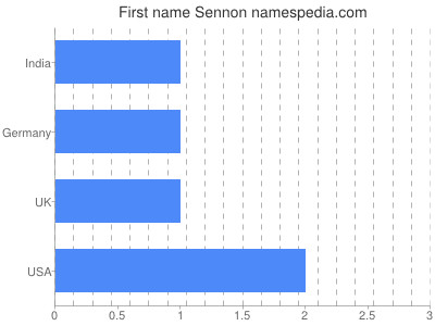 Given name Sennon