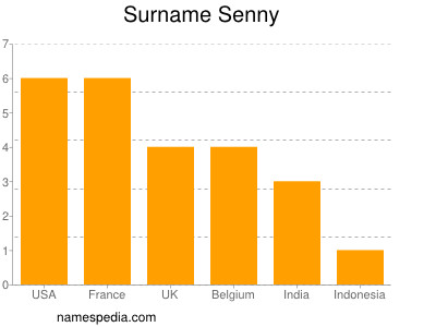 Surname Senny