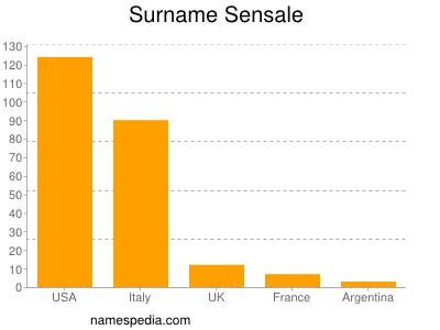 Surname Sensale