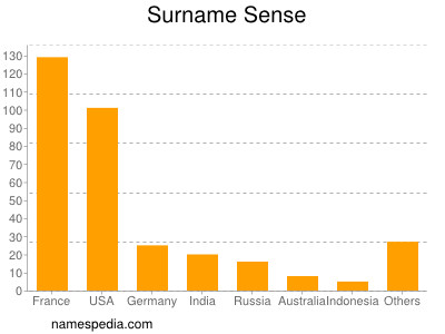 Surname Sense