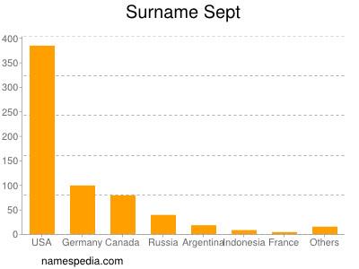 Surname Sept