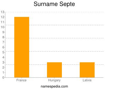 Surname Septe