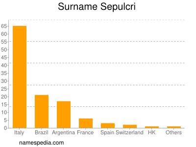 Surname Sepulcri