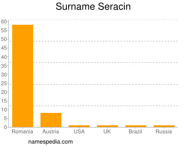 Surname Seracin