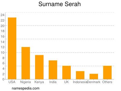 Surname Serah