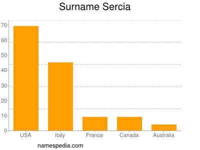 Surname Sercia