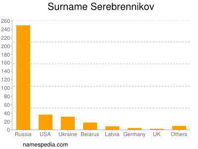 Surname Serebrennikov