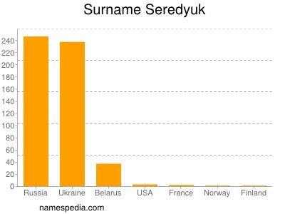 Surname Seredyuk