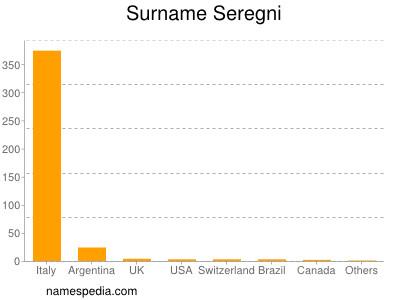 Surname Seregni