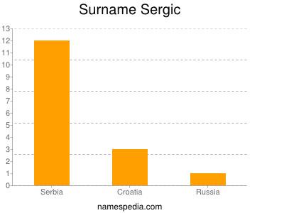 Surname Sergic