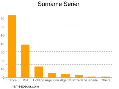 Surname Serier