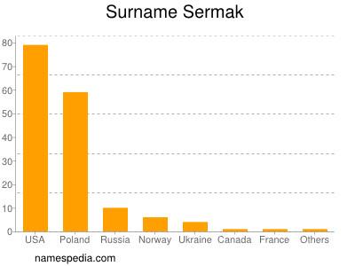Surname Sermak