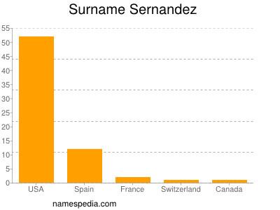 Surname Sernandez