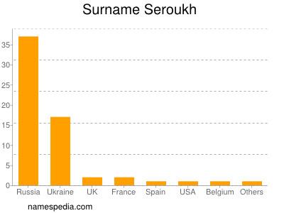 Surname Seroukh