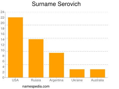 Surname Serovich