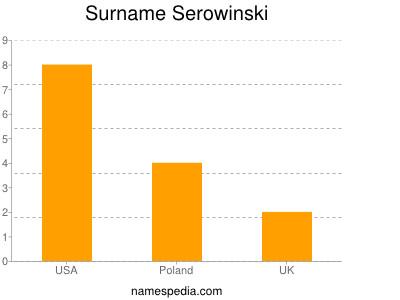 Surname Serowinski