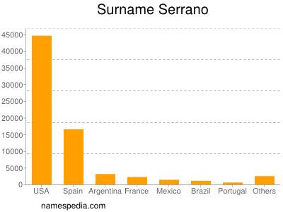 Surname Serrano