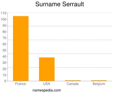Surname Serrault