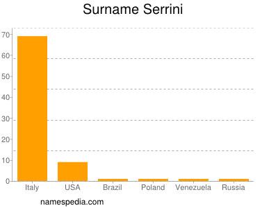 Surname Serrini