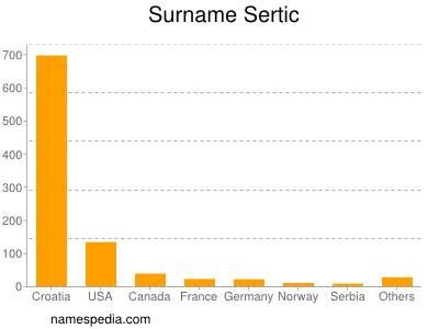 Surname Sertic