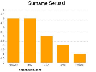 Surname Serussi