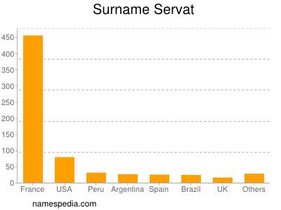 Surname Servat