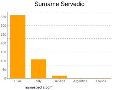 Surname Servedio
