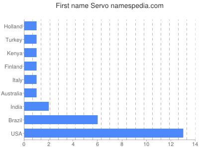 Given name Servo