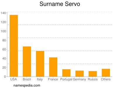 Surname Servo