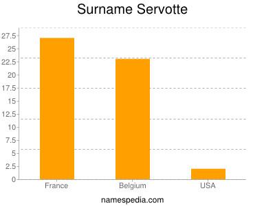 Surname Servotte